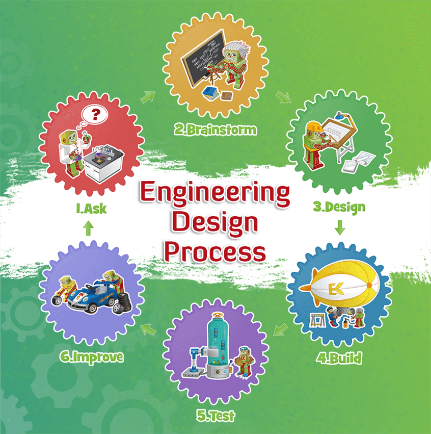 flow chart of the engineering design process steps