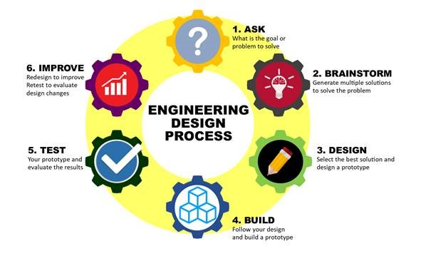 Engineering Design Process infographic
