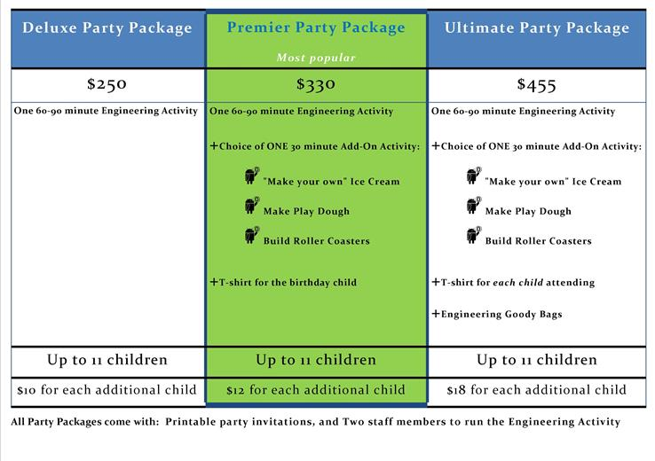 Engineering For Kids Party package at Fort Worth.